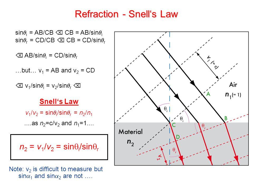 Refraction - Snell's Law Snell's Law v 1 /v 2 = sin  i /sin  r = n 2 /n 1....as n 2 =c/v 2 and n 1 =1.... n 2 = v 1 /v 2 = sin  i /sin  r Note: v