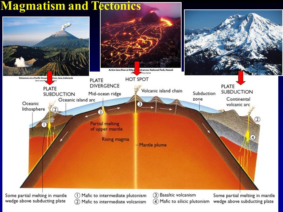 Magmatism and Tectonics