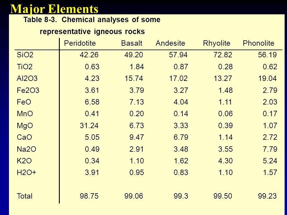 Table 8-3. Chemical analyses of some representative igneous rocks PeridotiteBasaltAndesiteRhyolitePhonolite SiO242.2649.2057.9472.8256.19 TiO20.631.84