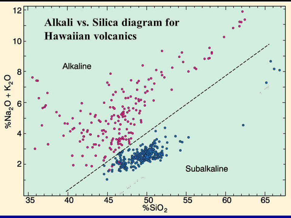 Alkali vs. Silica diagram for Hawaiian volcanics