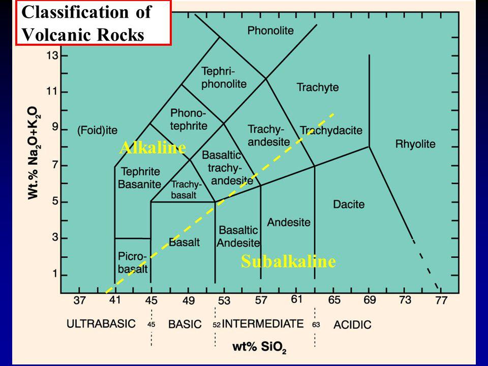 Classification of Volcanic Rocks Alkaline Subalkaline