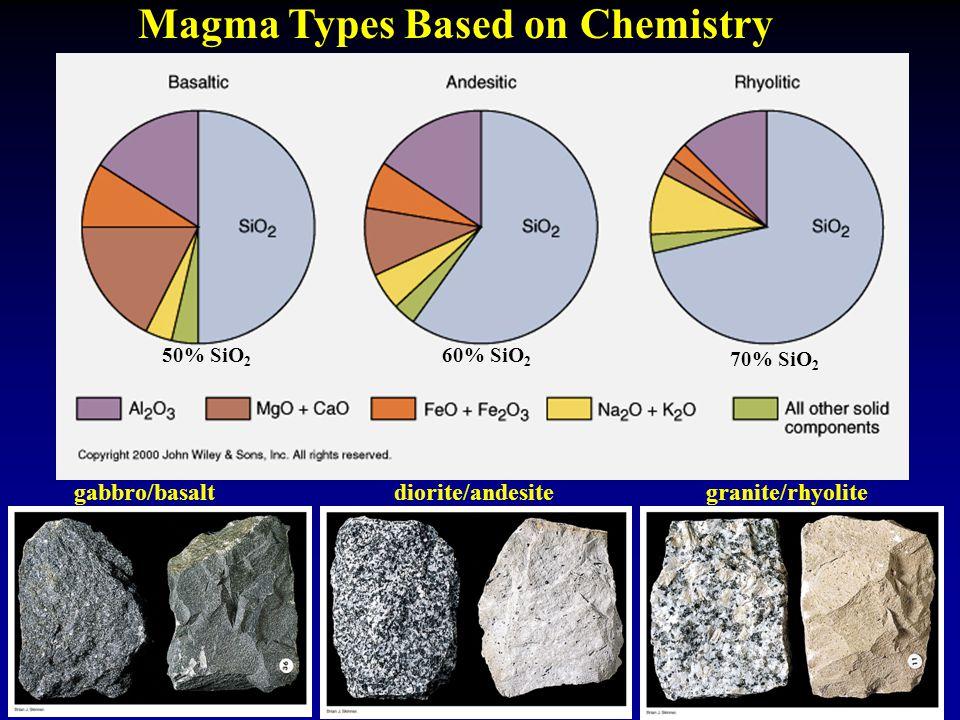 Magma Types Based on Chemistry gabbro/basaltdiorite/andesitegranite/rhyolite 50% SiO 2 60% SiO 2 70% SiO 2