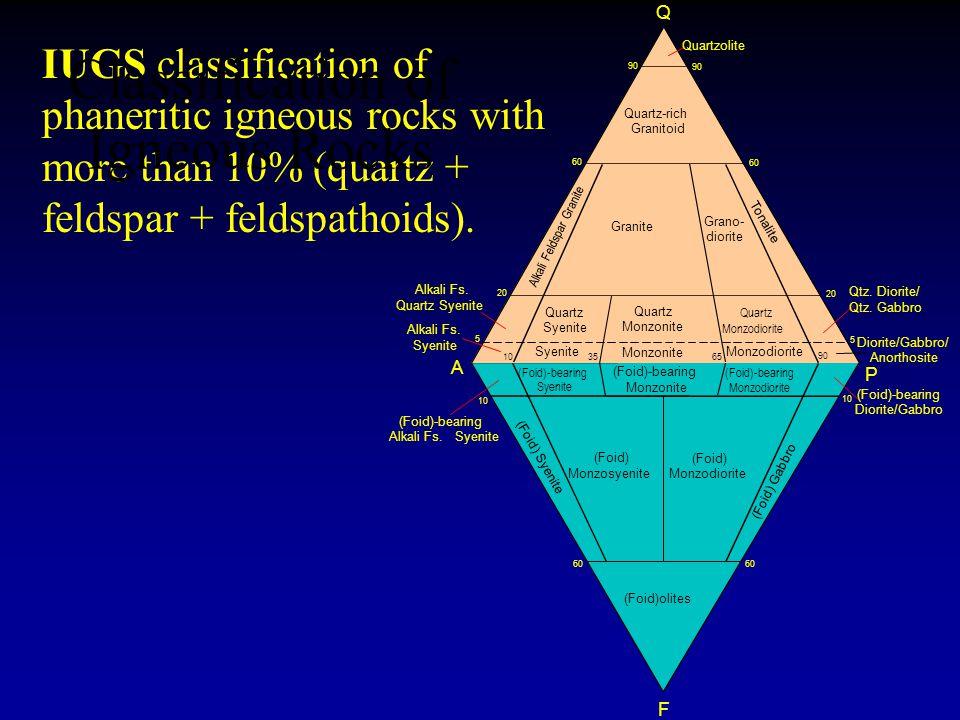 IUGS classification of phaneritic igneous rocks with more than 10% (quartz + feldspar + feldspathoids).