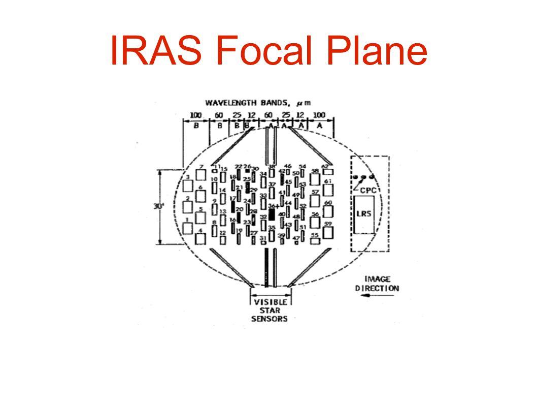 IRAS Focal Plane