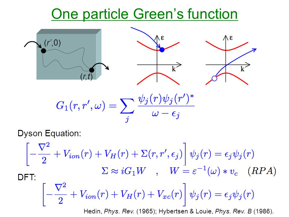 One particle Green's function (r',0) (r,t) Dyson Equation: DFT: Hedin, Phys.