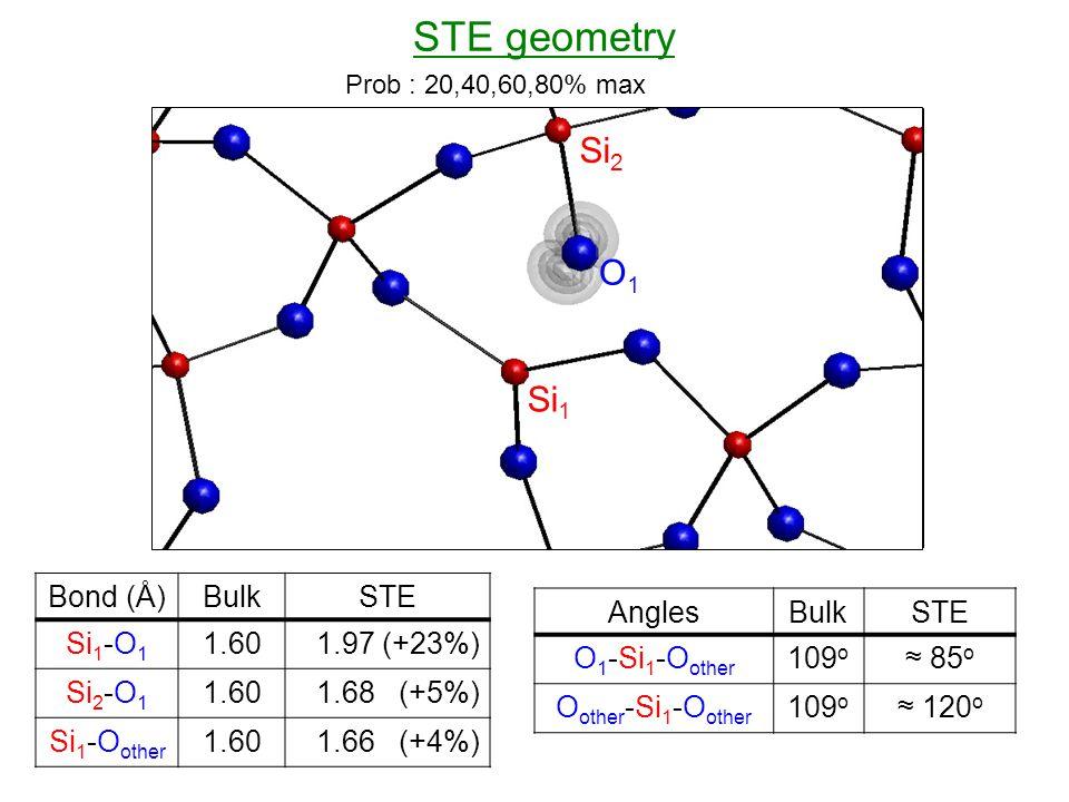 Si 1 Si 2 O1O1 STE geometry Bond (Å)BulkSTE Si 1 -O 1 1.601.97 (+23%) Si 2 -O 1 1.601.68 (+5%) Si 1 -O other 1.601.66 (+4%) AnglesBulkSTE O 1 -Si 1 -O other 109 o ≈ 85 o O other -Si 1 -O other 109 o ≈ 120 o Prob : 20,40,60,80% max