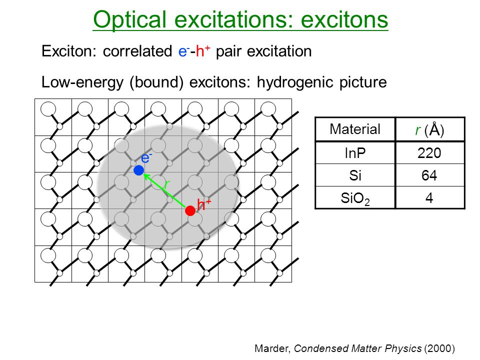 Optical excitations: excitons Exciton: correlated e - -h + pair excitation Low-energy (bound) excitons: hydrogenic picture Material r (Å)r (Å) InP220 Si64 SiO 2 4 Marder, Condensed Matter Physics (2000) e-e- h+h+ r