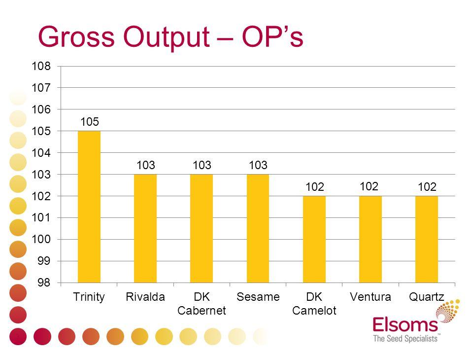 Gross Output – OP's 3