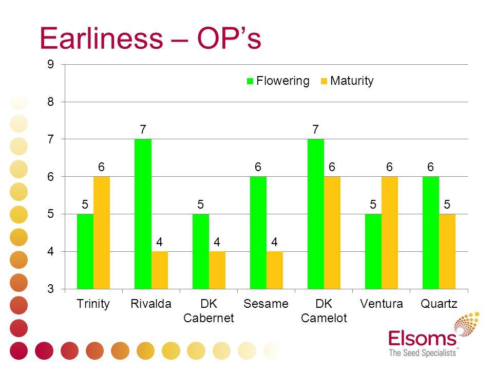 Earliness – OP's 7