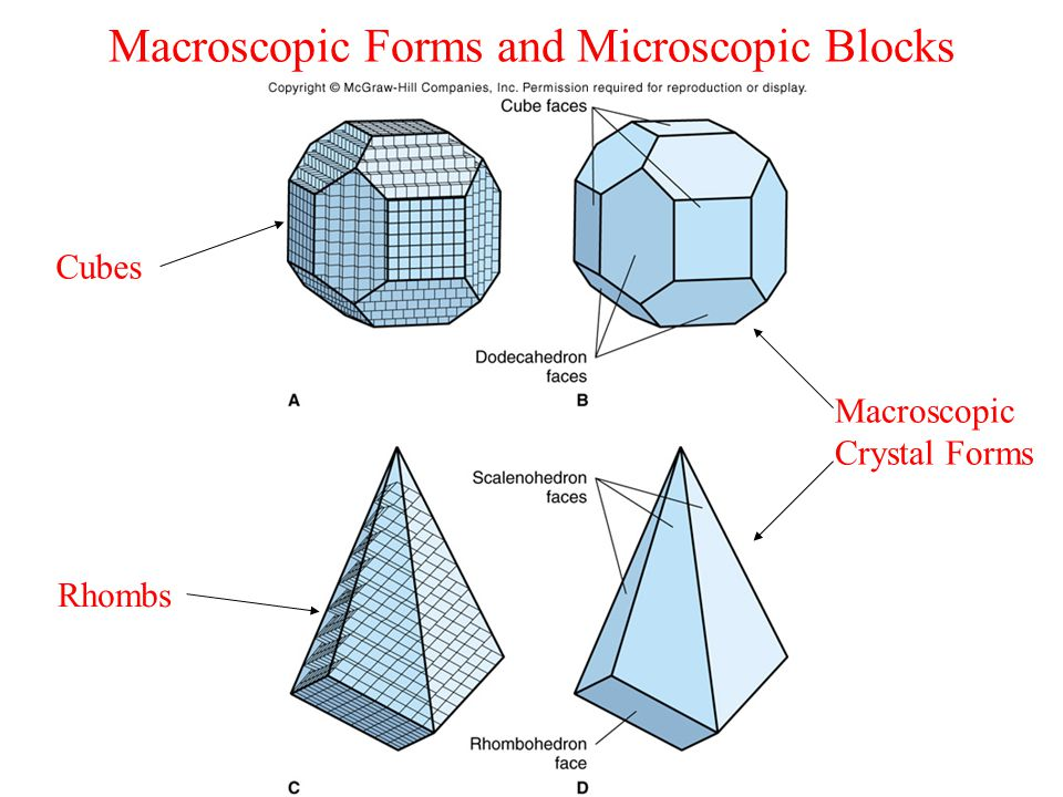 Macroscopic Forms and Microscopic Blocks Cubes Rhombs Macroscopic Crystal Forms