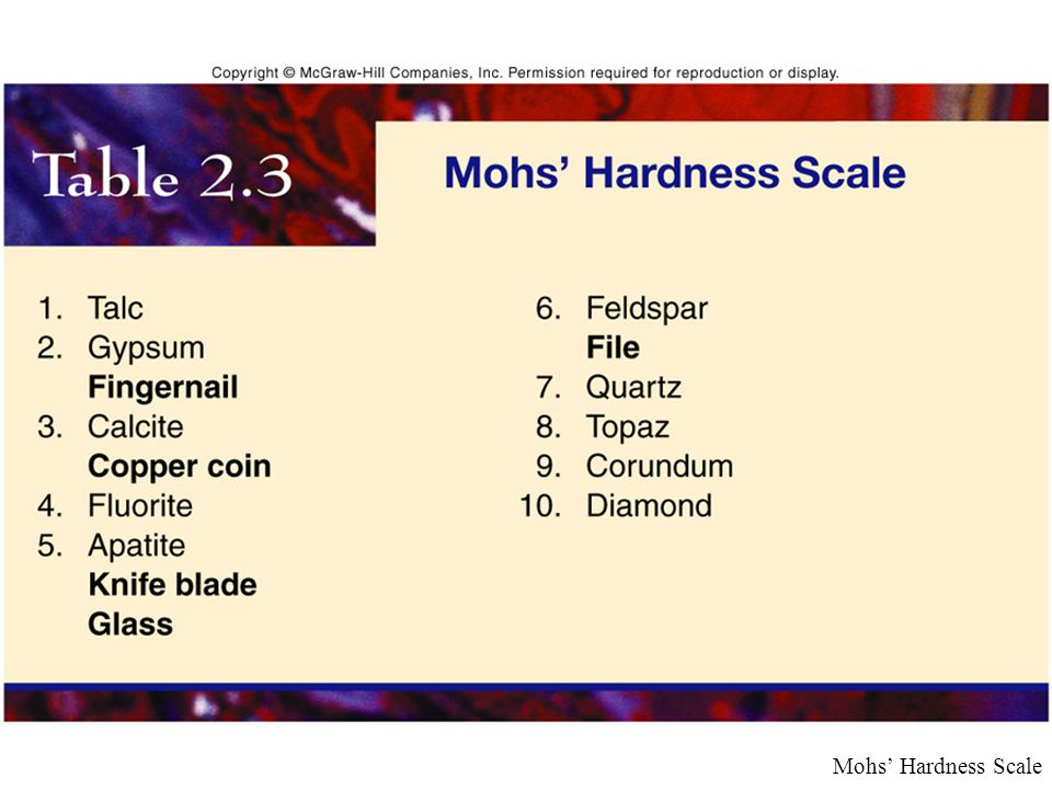 Mohs' Hardness Scale