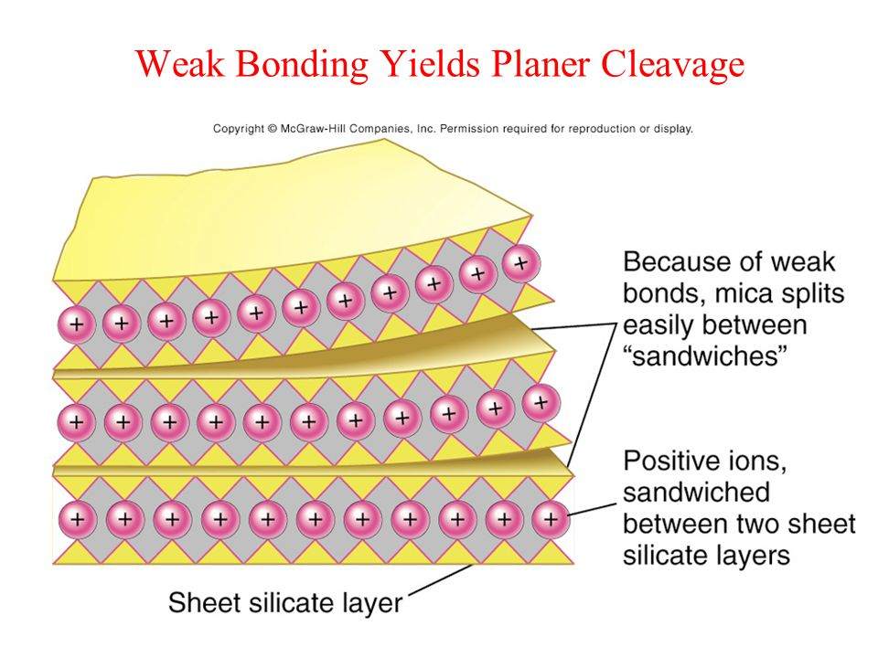 Weak Bonding Yields Planer Cleavage