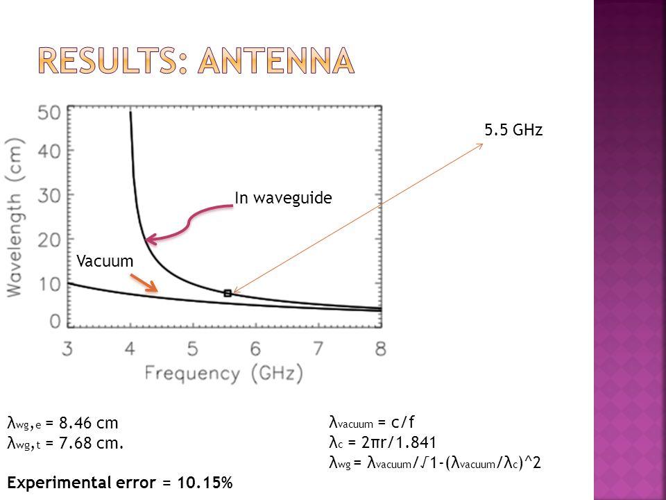 In waveguide Vacuum λ wg, e = 8.46 cm λ wg, t = 7.68 cm.