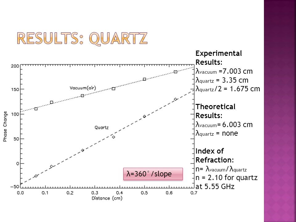 Experimental Results: λ vacuum =7.003 cm λ quartz = 3.35 cm λ quartz /2 = 1.675 cm Theoretical Results: λ vacuum = 6.003 cm λ quartz = none Index of Refraction: n= λ vacuum /λ quartz n = 2.10 for quartz at 5.55 GHz λ=360°/slope