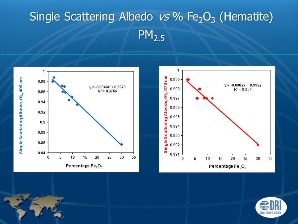 Single Scattering Albedo vs % Fe 2 O 3 (Hematite) PM 2.5