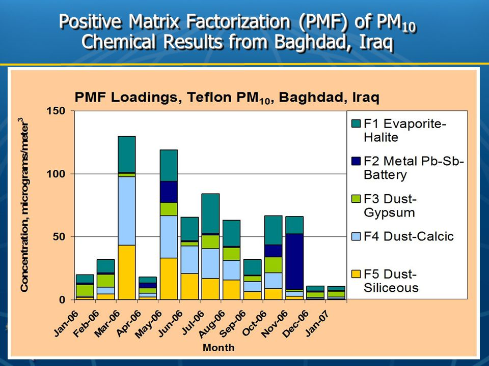 Positive Matrix Factorization (PMF) of PM 10 Chemical Results from Baghdad, Iraq