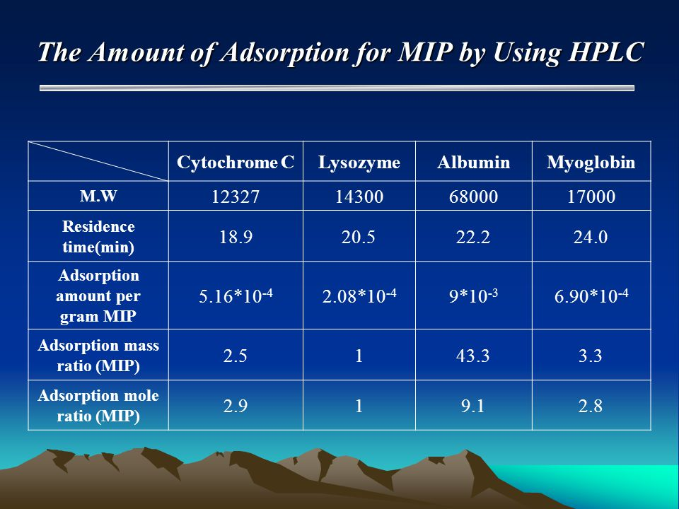 The Amount of Adsorption for MIP by Using HPLC Cytochrome CLysozymeAlbuminMyoglobin M.W 12327143006800017000 Residence time(min) 18.920.522.224.0 Adsorption amount per gram MIP 5.16*10 -4 2.08*10 -4 9*10 -3 6.90*10 -4 Adsorption mass ratio (MIP) 2.5143.33.3 Adsorption mole ratio (MIP) 2.919.12.8
