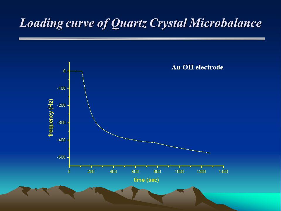 Loading curve of Quartz Crystal Microbalance Au-OH electrode