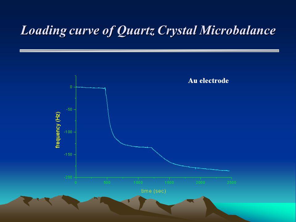 Loading curve of Quartz Crystal Microbalance Au electrode