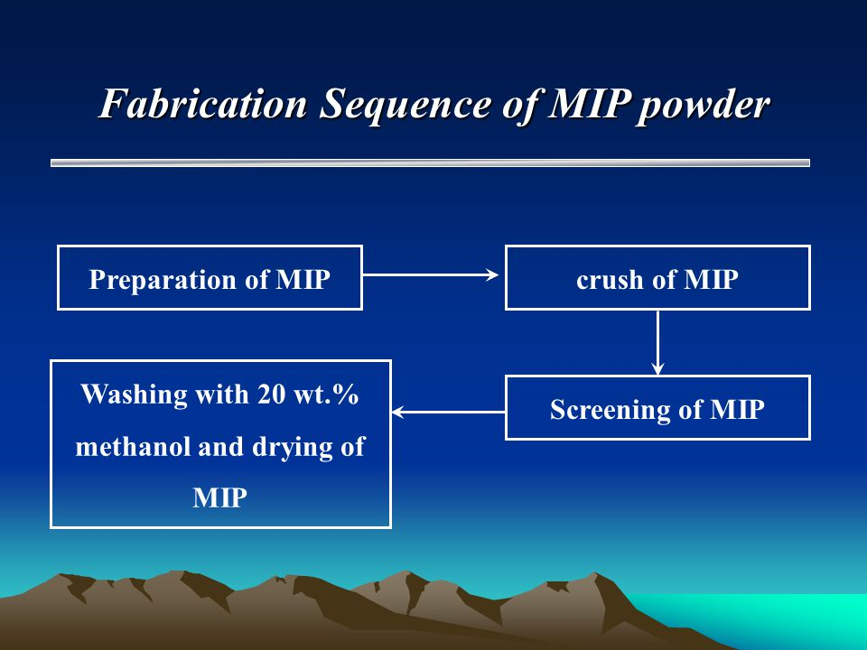 Fabrication Sequence of MIP powder Preparation of MIPcrush of MIP Screening of MIP Washing with 20 wt.% methanol and drying of MIP