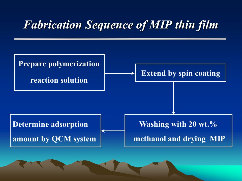 Fabrication Sequence of MIP thin film Prepare polymerization reaction solution Extend by spin coating Washing with 20 wt.% methanol and drying MIP Determine adsorption amount by QCM system