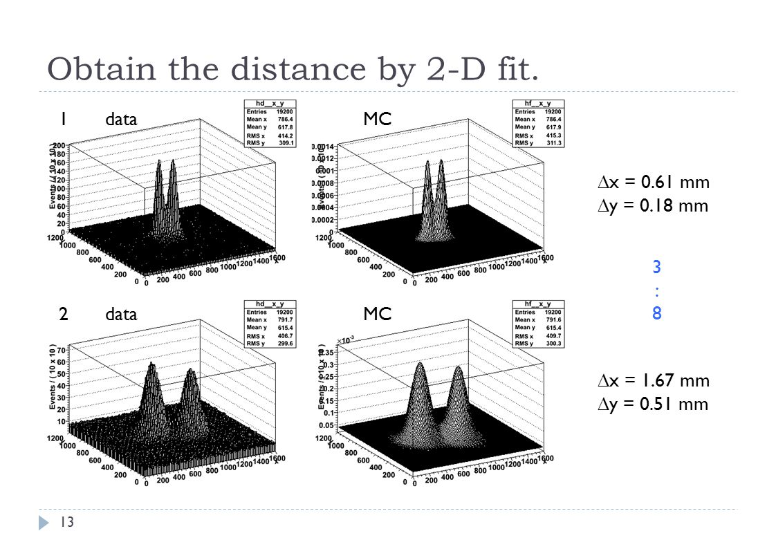 Obtain the distance by 2-D fit.
