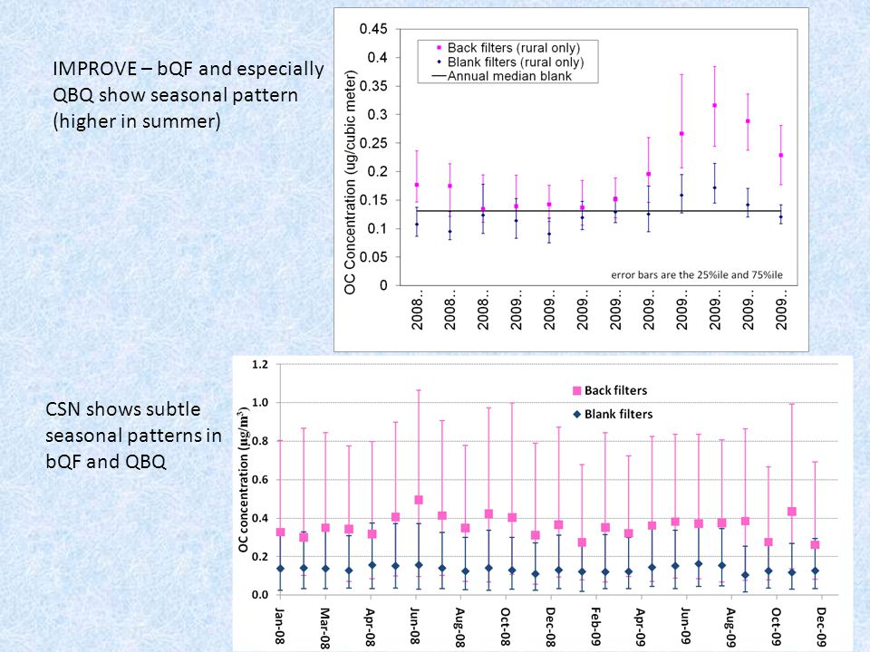 IMPROVE – bQF and especially QBQ show seasonal pattern (higher in summer) CSN shows subtle seasonal patterns in bQF and QBQ