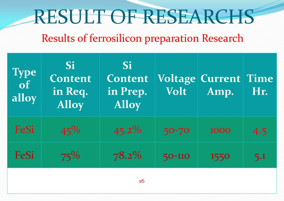 RESULT OF RESEARCHS Results of ferrosilicon preparation Research Time Hr. Current Amp. Voltage Volt Si Content in Prep. Alloy Si Content in Req. Alloy
