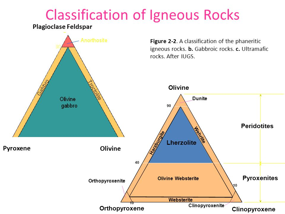 Classification of Igneous Rocks Figure 2-2. A classification of the phaneritic igneous rocks.