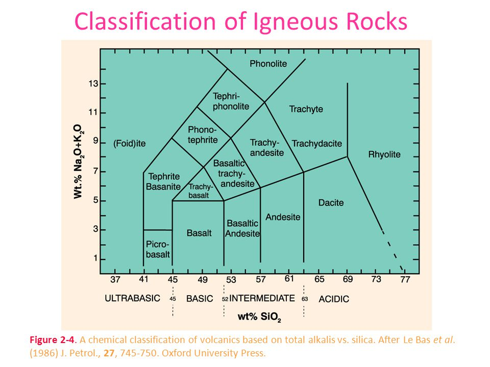 Classification of Igneous Rocks Figure 2-4.