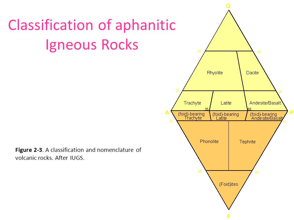 Classification of aphanitic Igneous Rocks Figure 2-3.