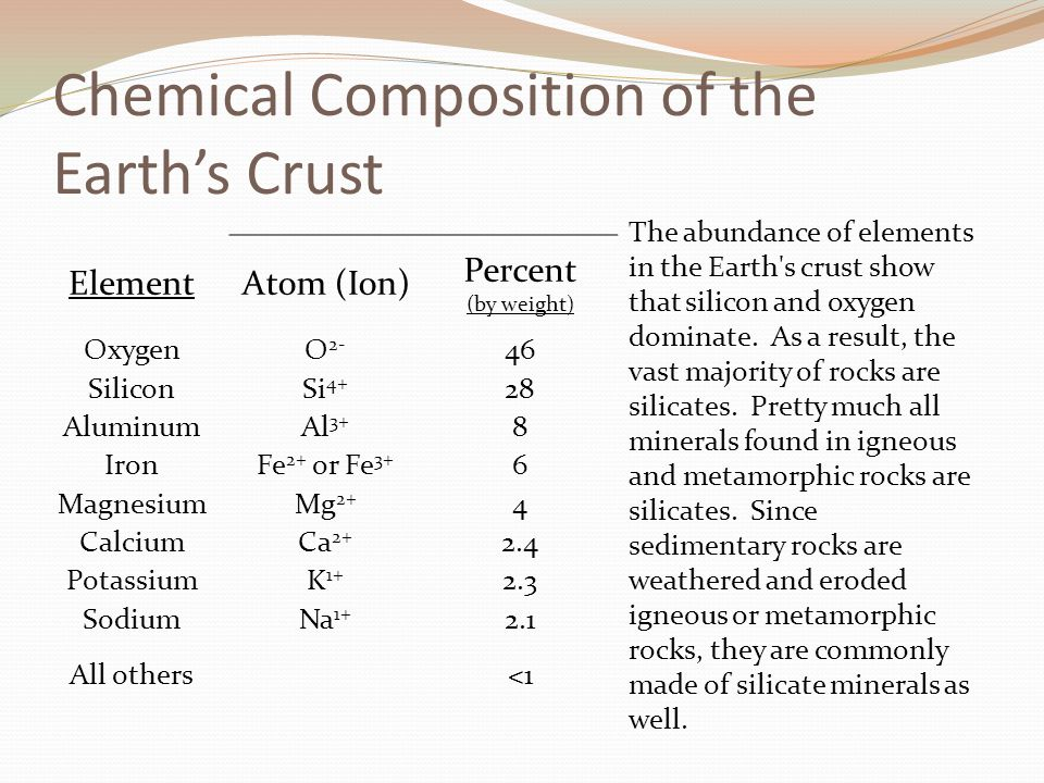 Chemical Composition of the Earth's Crust ElementAtom (Ion) Percent (by weight) OxygenO 2- 46 SiliconSi 4+ 28 AluminumAl 3+ 8 IronFe 2+ or Fe 3+ 6 MagnesiumMg 2+ 4 CalciumCa 2+ 2.4 PotassiumK 1+ 2.3 SodiumNa 1+ 2.1 All others<1 The abundance of elements in the Earth s crust show that silicon and oxygen dominate.