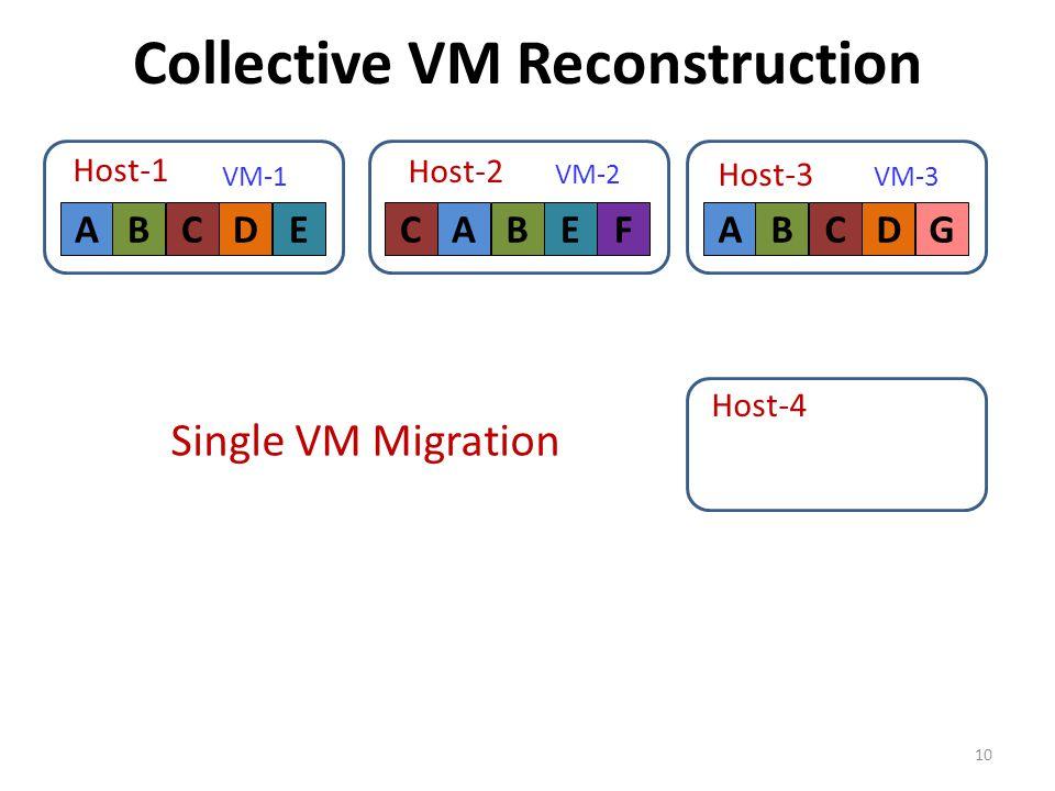 Collective VM Reconstruction 10 ABCDE VM-1 Host-1 F VM-2 CABE Host-2 Host-3 ABCDG VM-3 Host-4 Single VM Migration