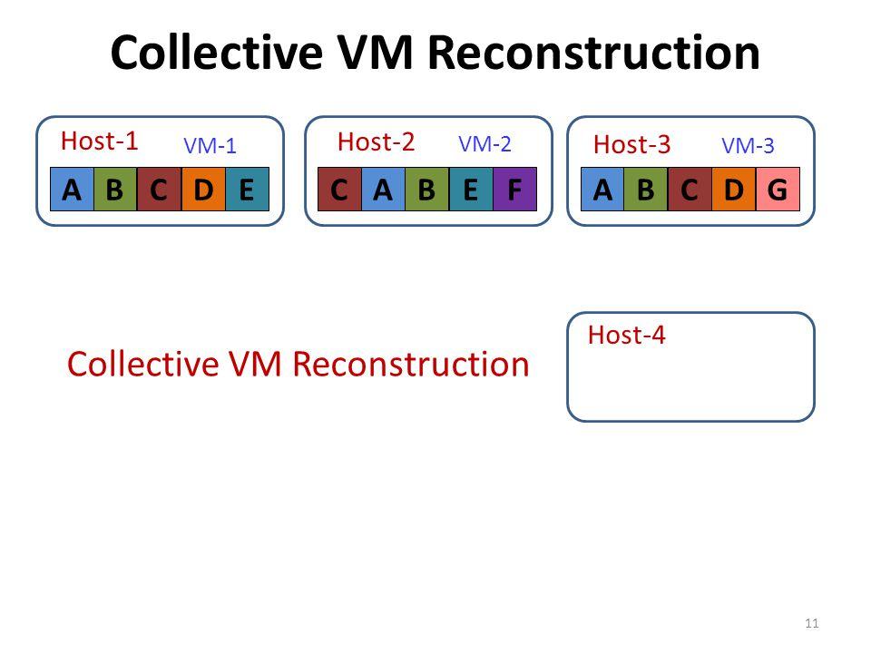 Collective VM Reconstruction 11 ABCDE VM-1 Host-1 F VM-2 CABE Host-2 Host-3 ABCDG VM-3 Host-4 Collective VM Reconstruction ABDGC