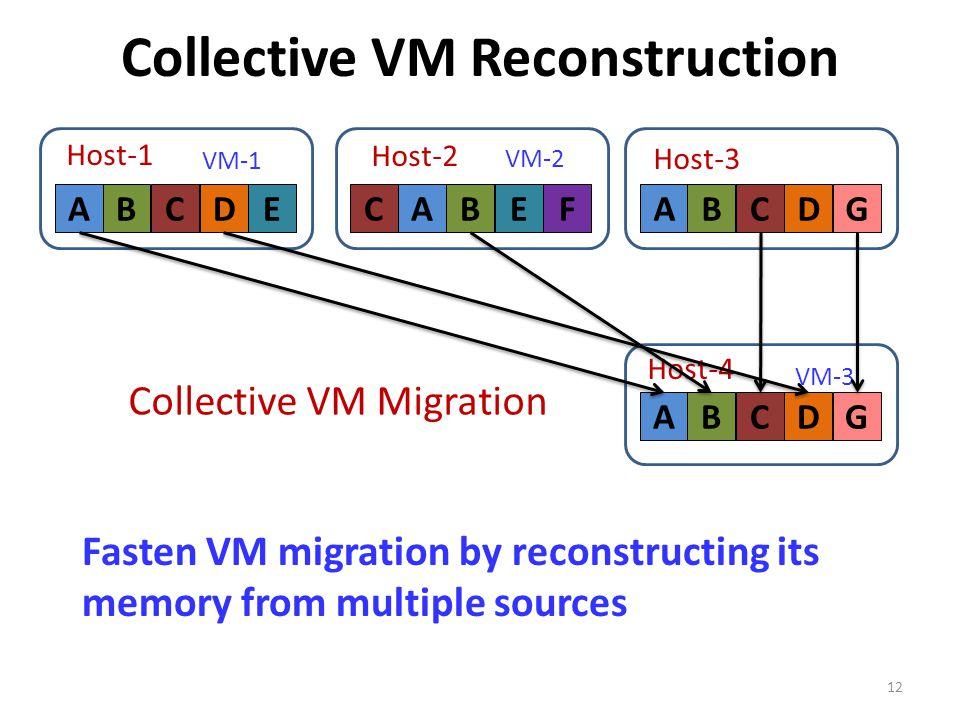 12 ABCDE VM-1 Host-1 F VM-2 CABE Host-2 Host-3 ABCDG Host-4 Collective VM Migration ABDGC ABCDG VM-3 Fasten VM migration by reconstructing its memory