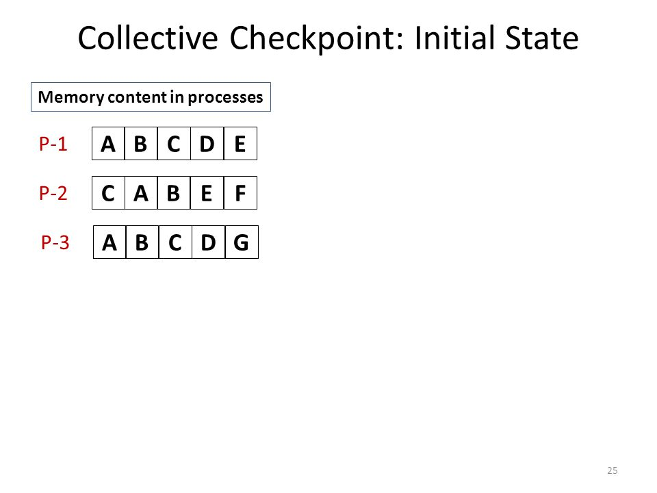 Collective Checkpoint: Initial State 25 ABCDE ABCEF ABCDG P-1 P-2 P-3 Memory content in processes