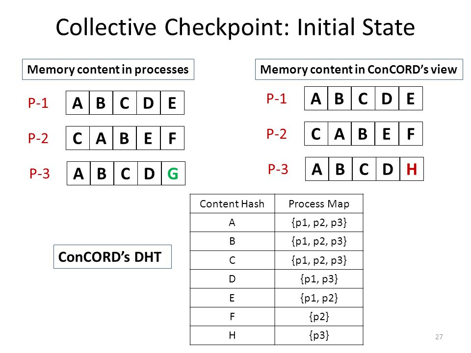 Collective Checkpoint: Initial State 27 ABCDE ABCEF ABCDG P-1 P-2 P-3 ABCDE ABCEF ABCDH P-1 P-2 P-3 Memory content in processesMemory content in ConCO