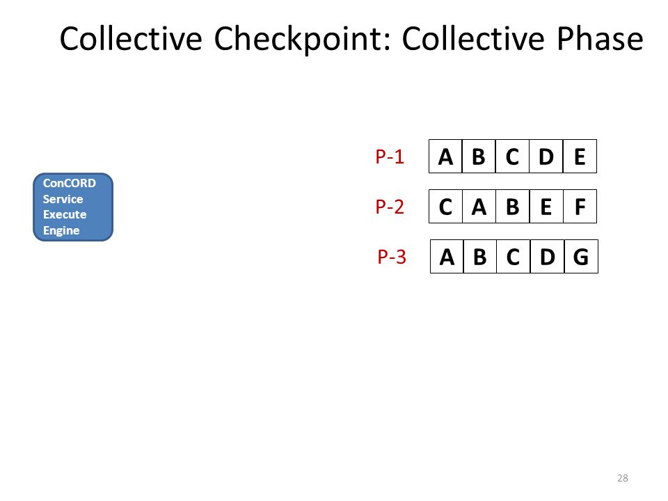 Collective Checkpoint: Collective Phase 28 ABCDEABCEFABCDG P-1 P-2 P-3 ConCORD Service Execute Engine