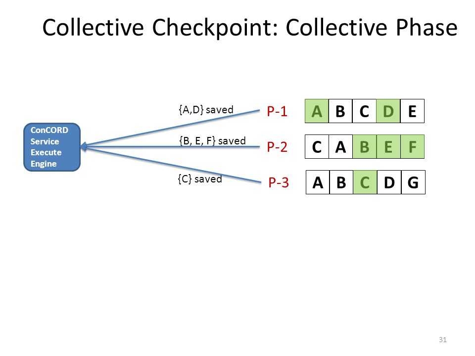 Collective Checkpoint: Collective Phase 31 ABCDEABCEFABCDG P-1 P-2 P-3 ConCORD Service Execute Engine {A,D} saved {B, E, F} saved {C} saved