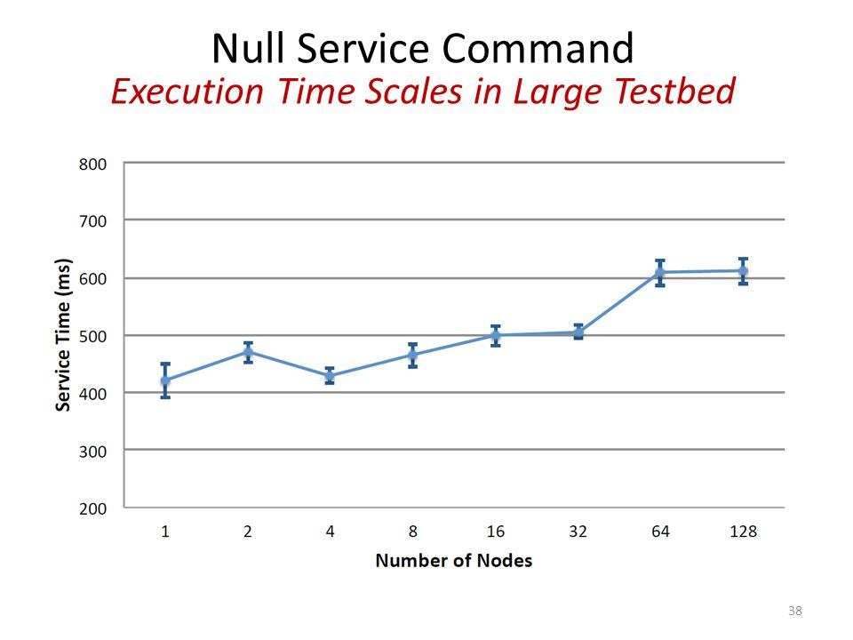 Null Service Command Execution Time Scales in Large Testbed 38