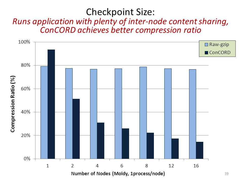 Checkpoint Size: Runs application with plenty of inter-node content sharing, ConCORD achieves better compression ratio 39