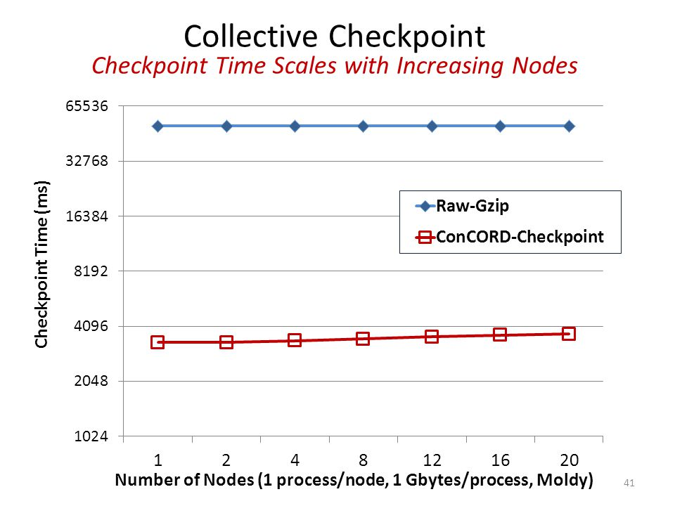 41 Collective Checkpoint Checkpoint Time Scales with Increasing Nodes