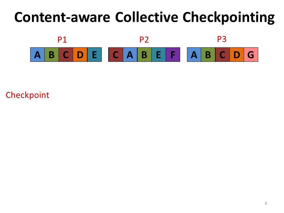 AB CGABCDFCABEACDE Content-aware Collective Checkpointing 8 ABCDE P1P2 FCABE P3 GABCD Checkpoint