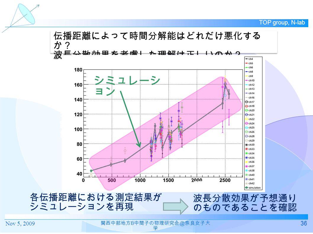 TOP group, N-lab 36 関西中部地方 B 中間子の物理研究会 @ 奈良女子大 学 各伝播距離における測定結果が シミュレーションを再現 伝播距離によって時間分解能はどれだけ悪化する か? 波長分散効果を考慮した理解は正しいのか? 伝播距離によって時間分解能はどれだけ悪化する か? 波