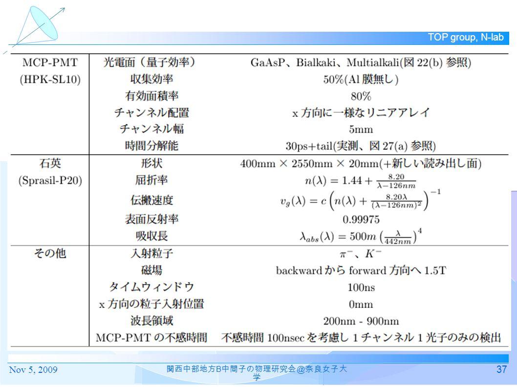 TOP group, N-lab 37 関西中部地方 B 中間子の物理研究会 @ 奈良女子大 学 Nov 5, 2009