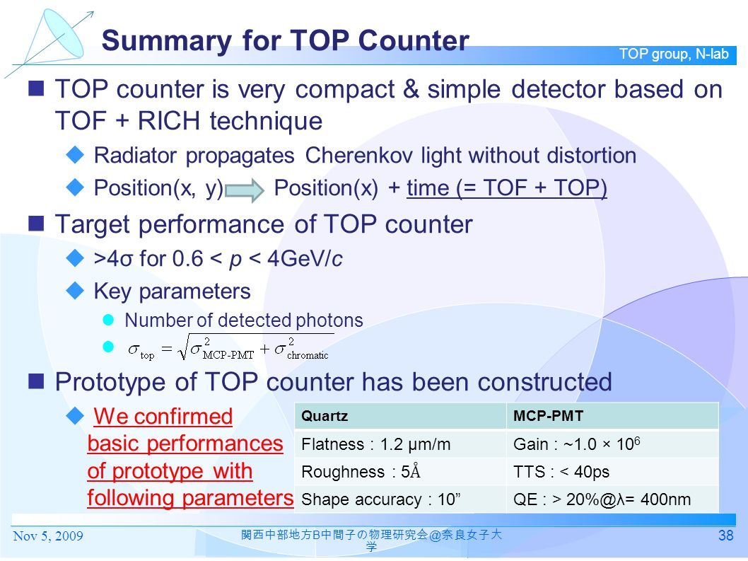 TOP group, N-lab Summary for TOP Counter TOP counter is very compact & simple detector based on TOF + RICH technique  Radiator propagates Cherenkov light without distortion  Position(x, y) Position(x) + time (= TOF + TOP) Target performance of TOP counter  >4σ for 0.6 < p < 4GeV/c  Key parameters Number of detected photons Prototype of TOP counter has been constructed  We confirmed basic performances of prototype with following parameters: 38 関西中部地方 B 中間子の物理研究会 @ 奈良女子大 学 QuartzMCP-PMT Flatness : 1.2 μm/mGain : ~1.0 × 10 6 Roughness : 5 Å TTS : < 40ps Shape accuracy : 10 QE : > 20%@λ= 400nm Nov 5, 2009