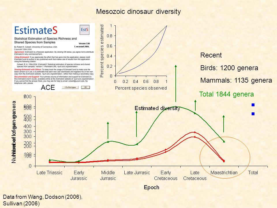 Mesozoic dinosaur diversity Data from Wang, Dodson (2006), Sullivan (2006) Total 1844 genera Recent Birds: 1200 genera Mammals: 1135 genera ACE