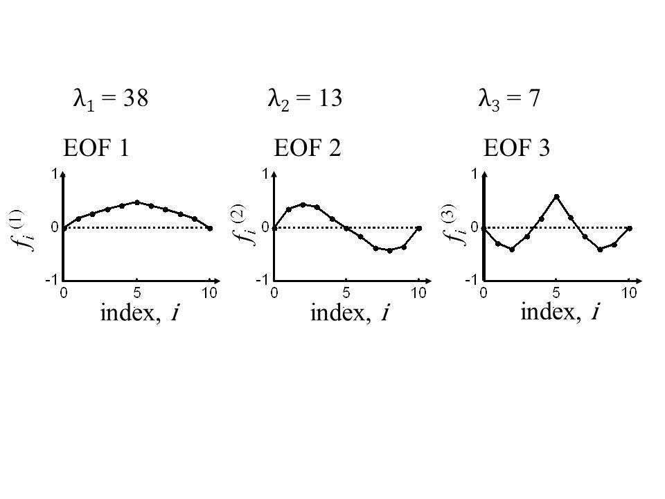 EOF 3EOF 2EOF 1 index, i f i (1) f i (2) f i (3) λ 1 = 38 λ 2 = 13 λ 3 = 7