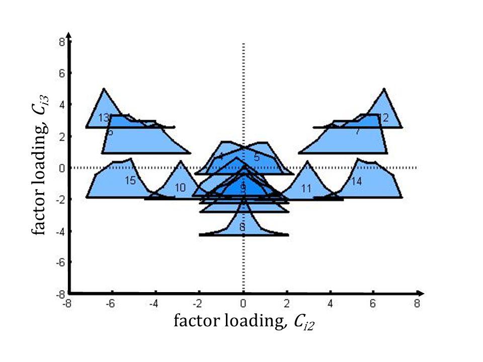 factor loading, C i2 factor loading, C i3