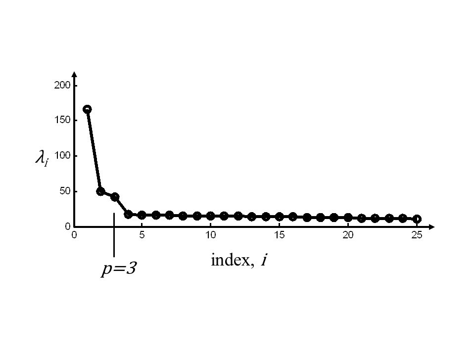 index, i λiλi p=3